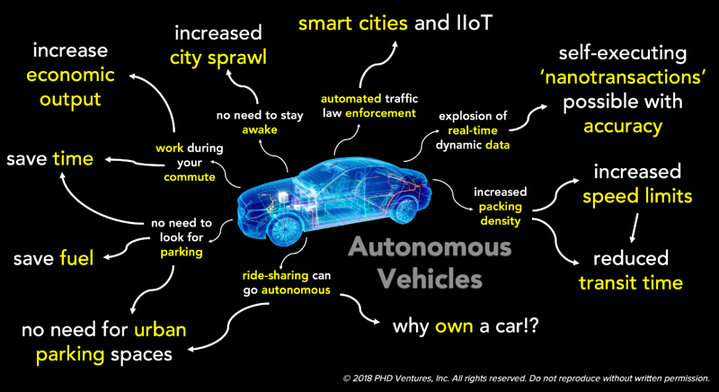 autonomous vehicles - second-order implications