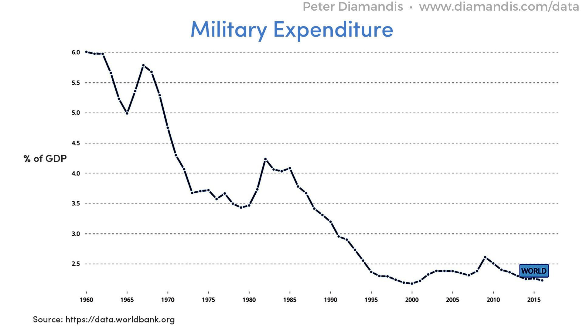 Military%20Expenditure%20(%25%20of%20GDP)