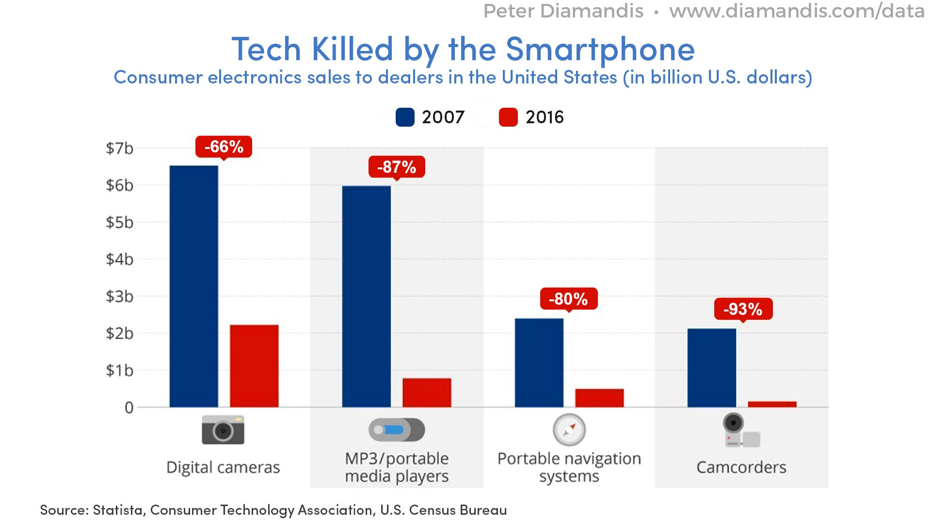 Tech%20killed%20by%20Smartphone