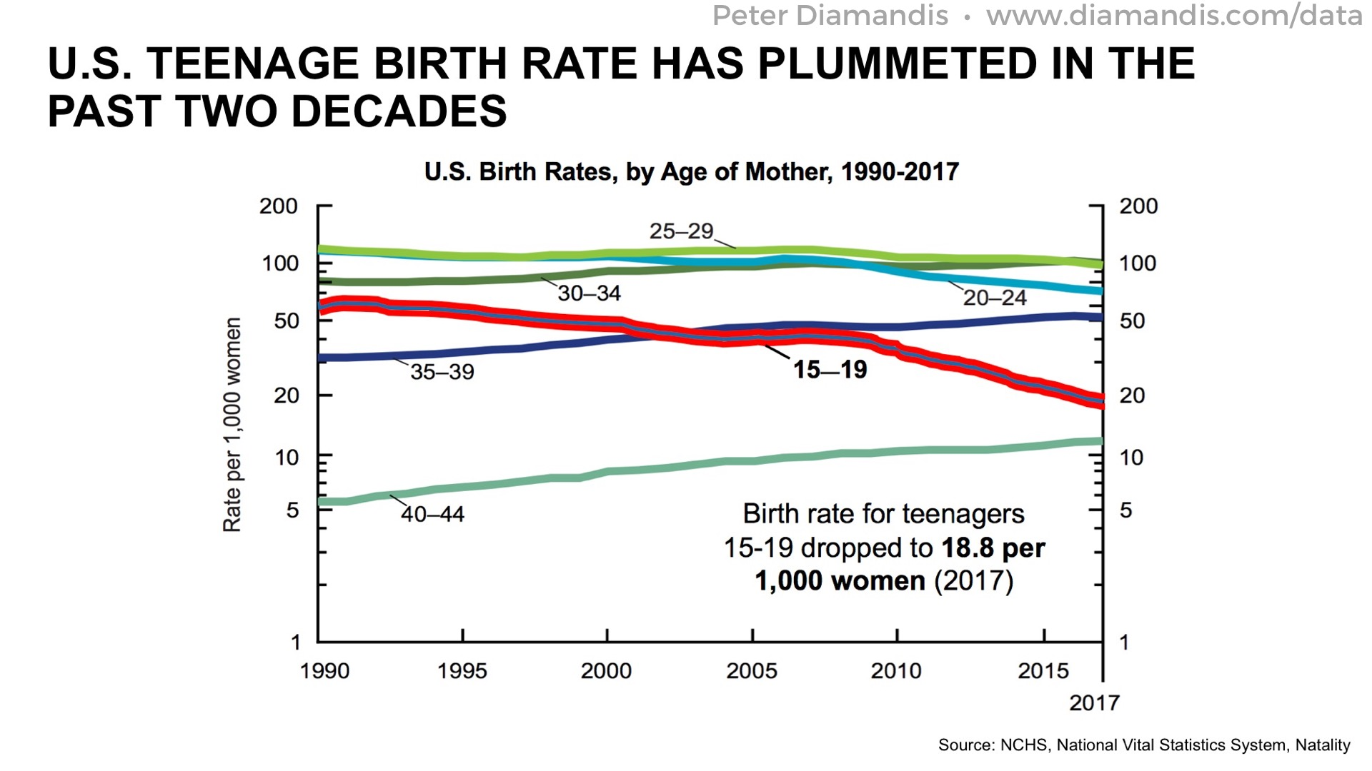 Teenage%20Birth%20Rates