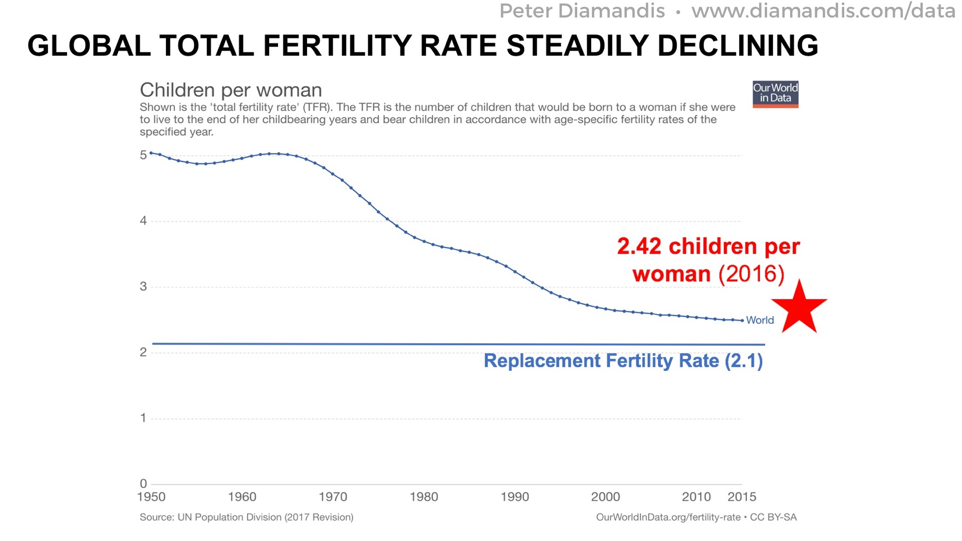 Total%20Fertility%20Rate%20Global