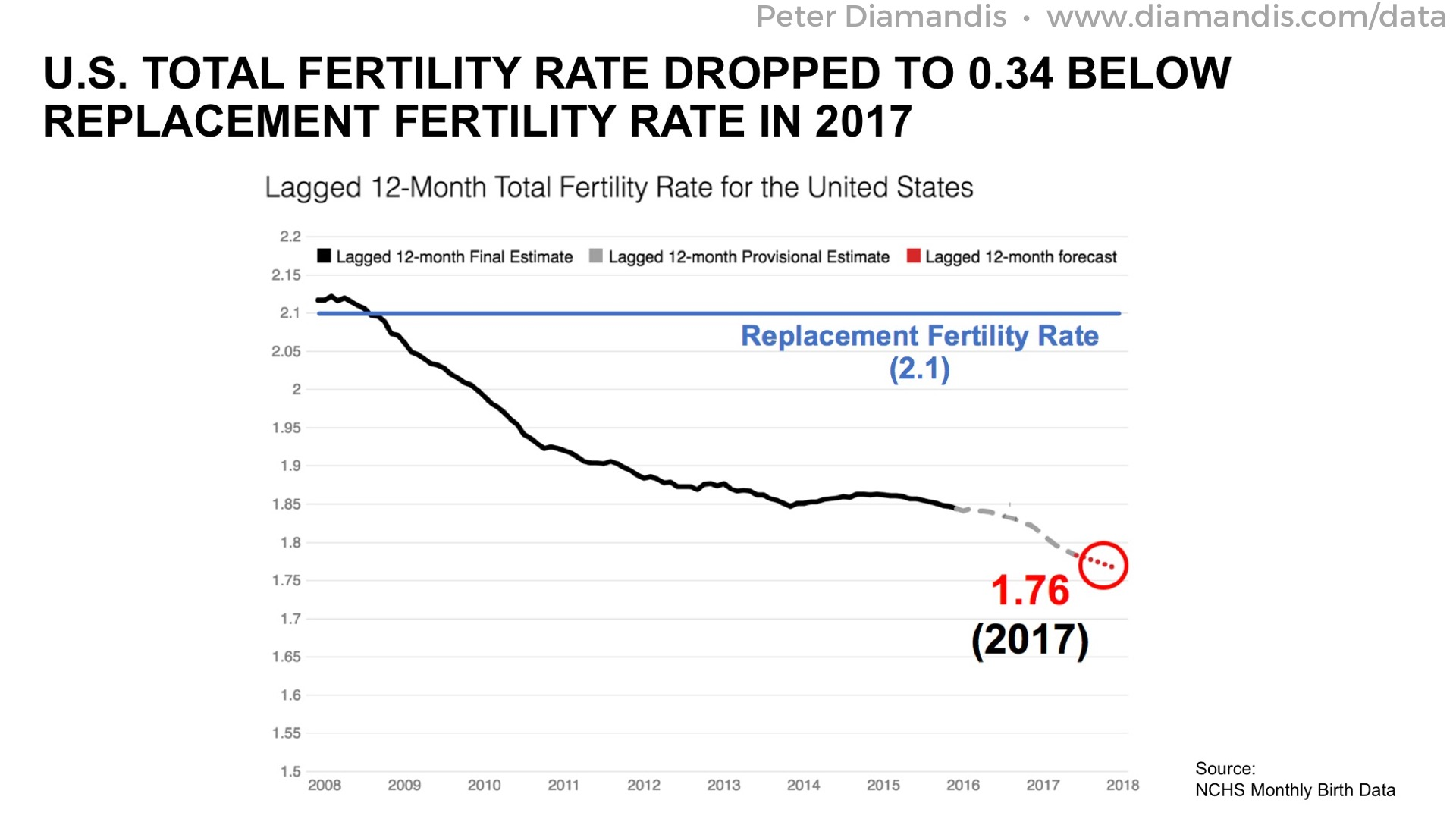 Total%20Fertility%20Rate%20US