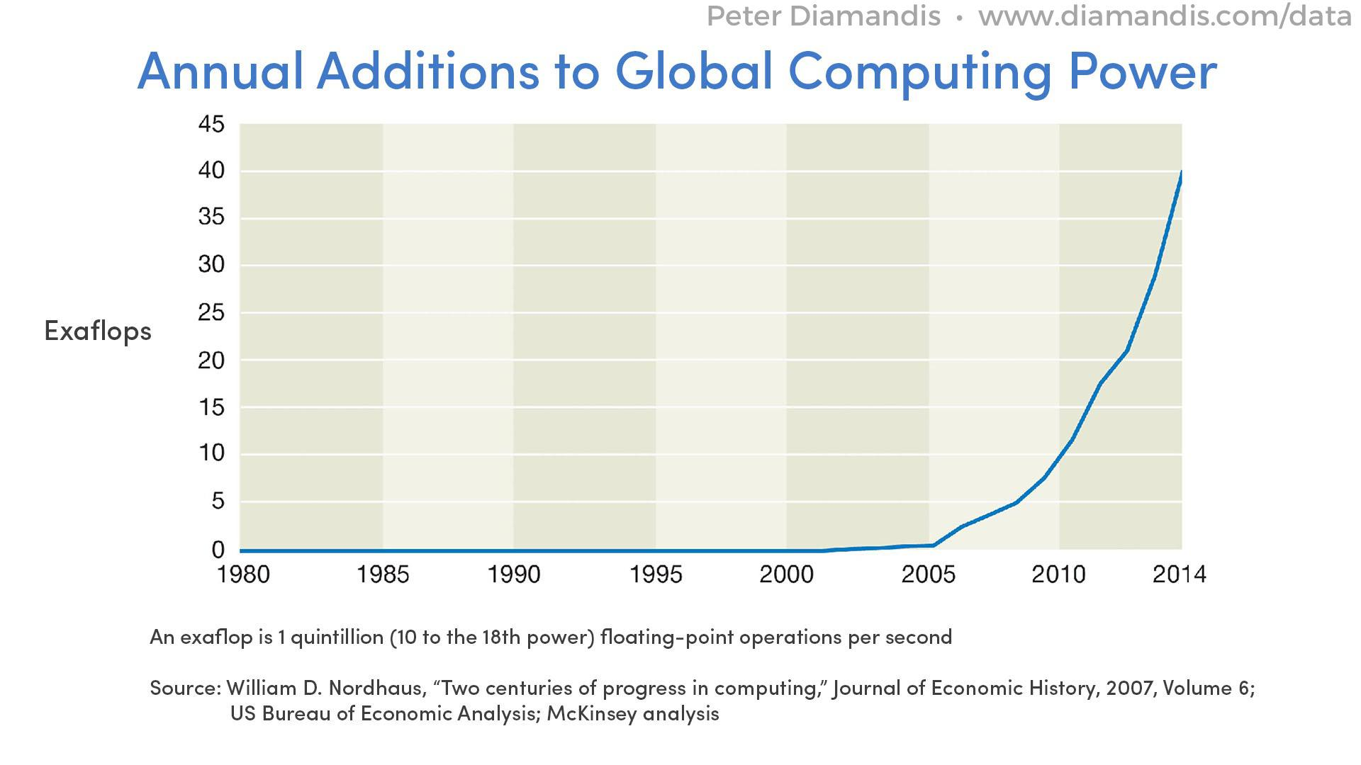 Annual-Additions-to-Global-Computing-Power