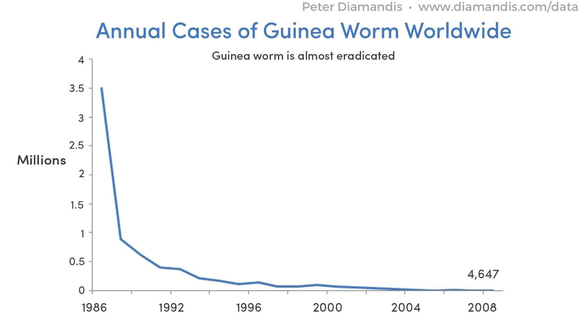 Annual-Cases-of-Guinea-Worm-Worldwide-compressor
