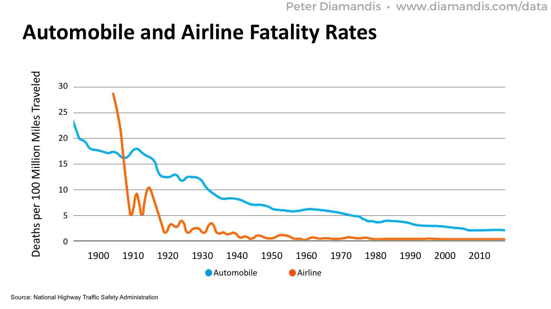 Automobile-and-Airline-Fatality-Rates