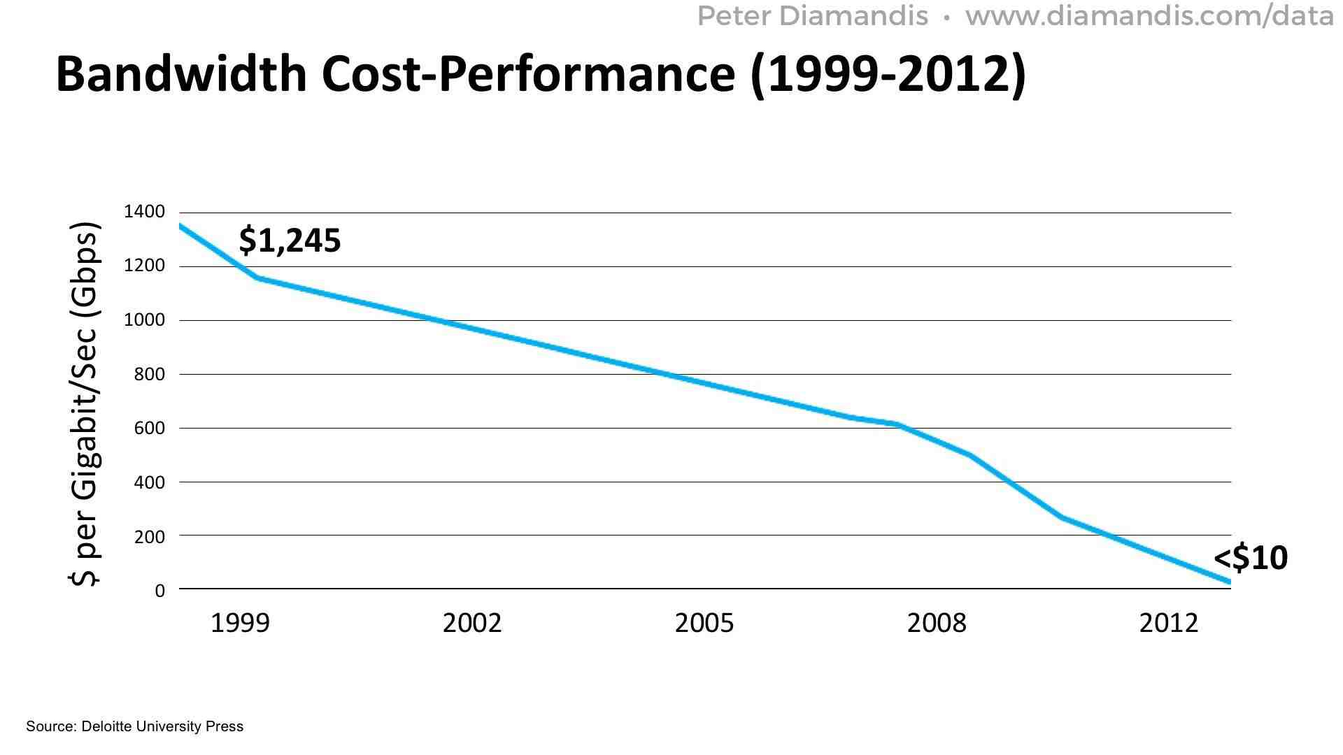 Bandwidth-Cost-Performance-2