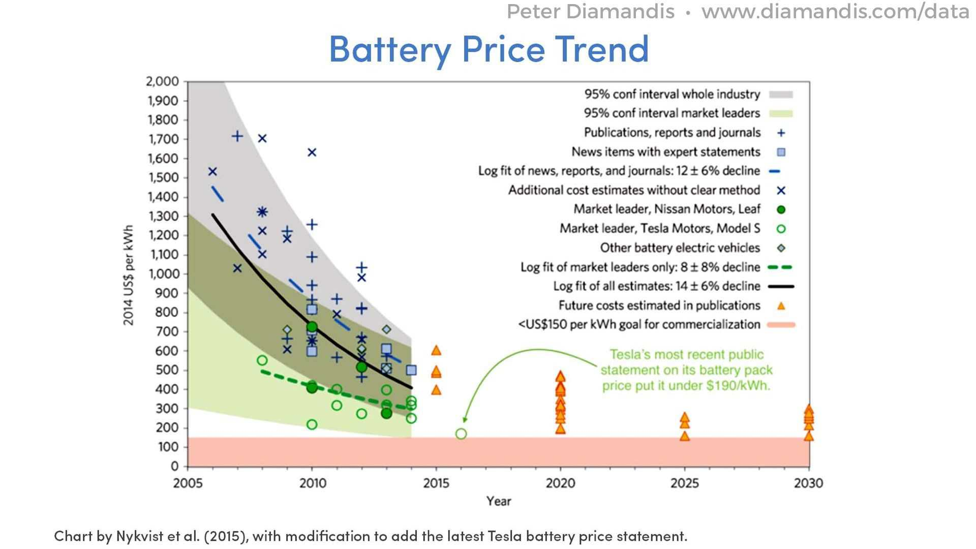 Battery-Price-Trend-2