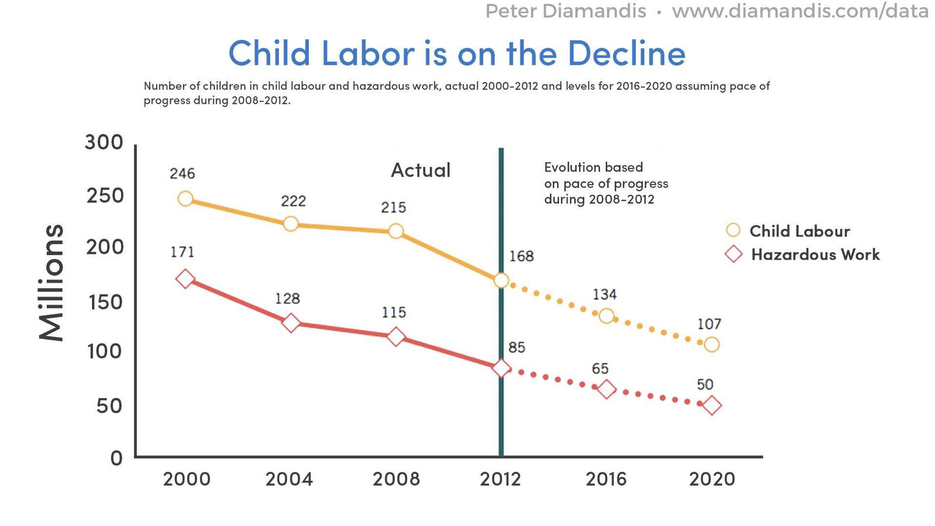 Child-labor-is-on-the-Decline