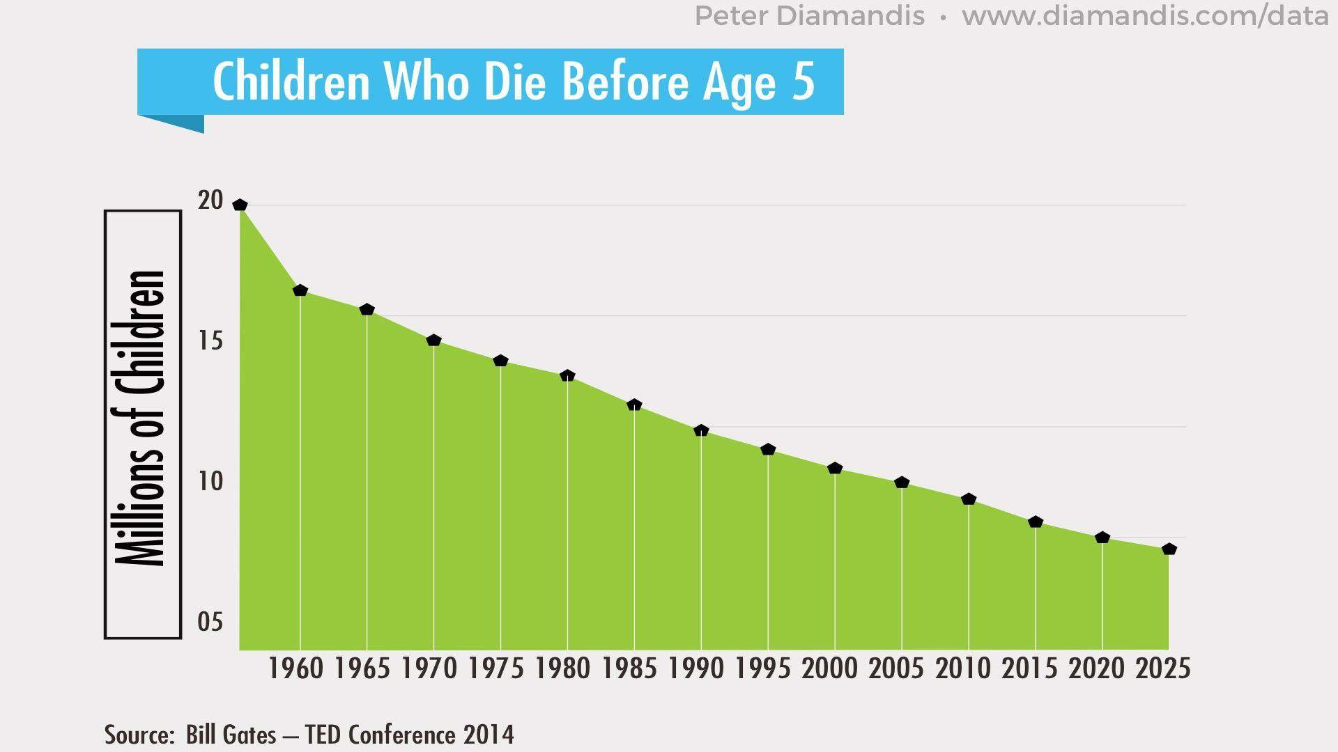 Children-Who-Die-Before-Age-5