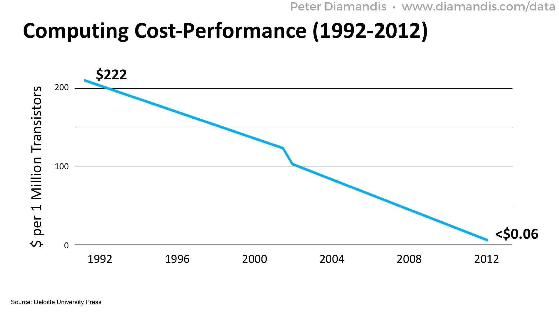 Computing-Cost-Performance-2