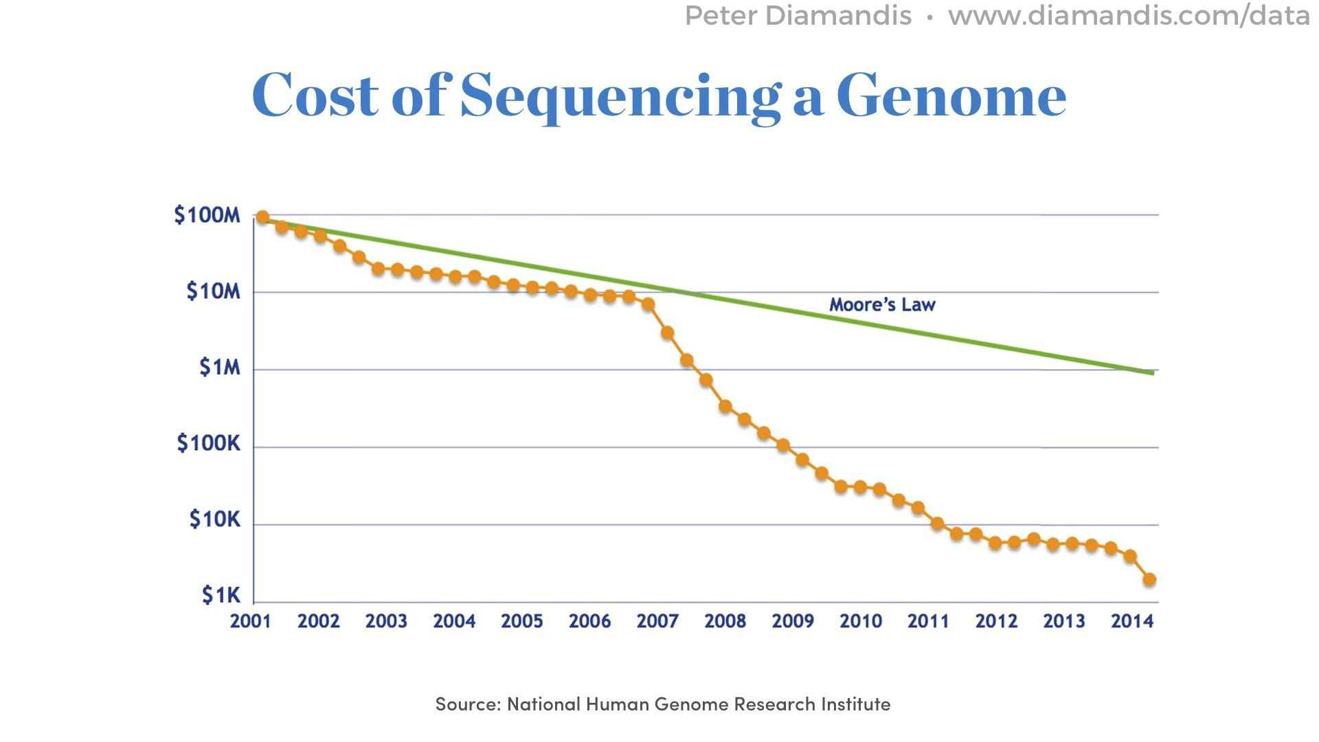 Cost-of-Sequencing-Human-Genome-2