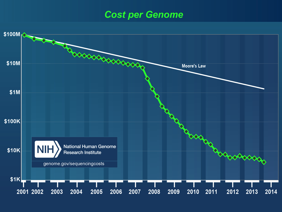 The cost of genome sequencing drops 3x faster than Moore's Law