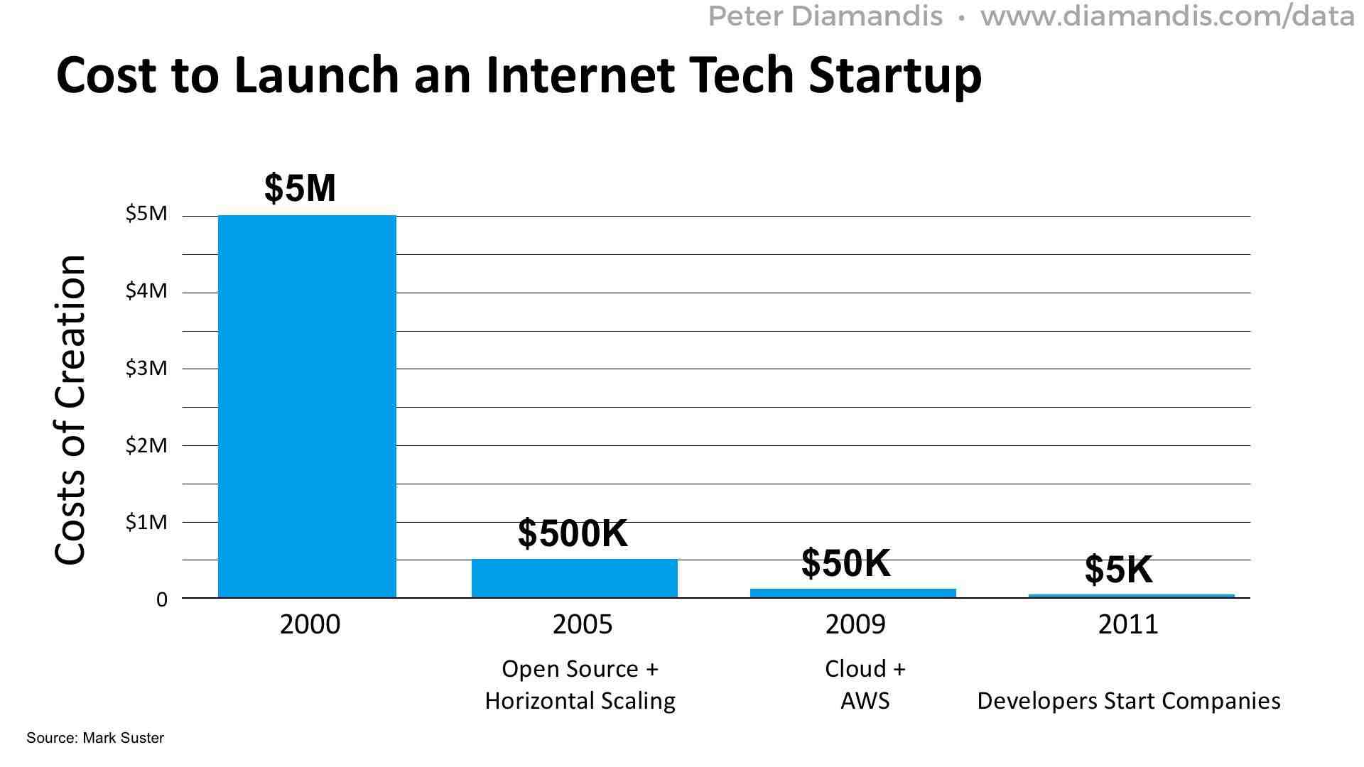 Cost-to-Launch-an-Internet-Tech-Startup