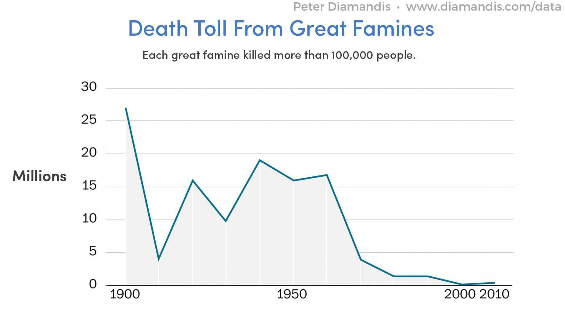 Death-Toll-From-Great-Famines-2