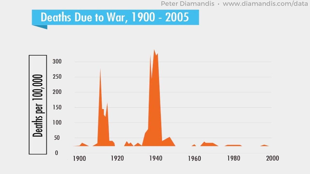 Deaths-Due-to-War