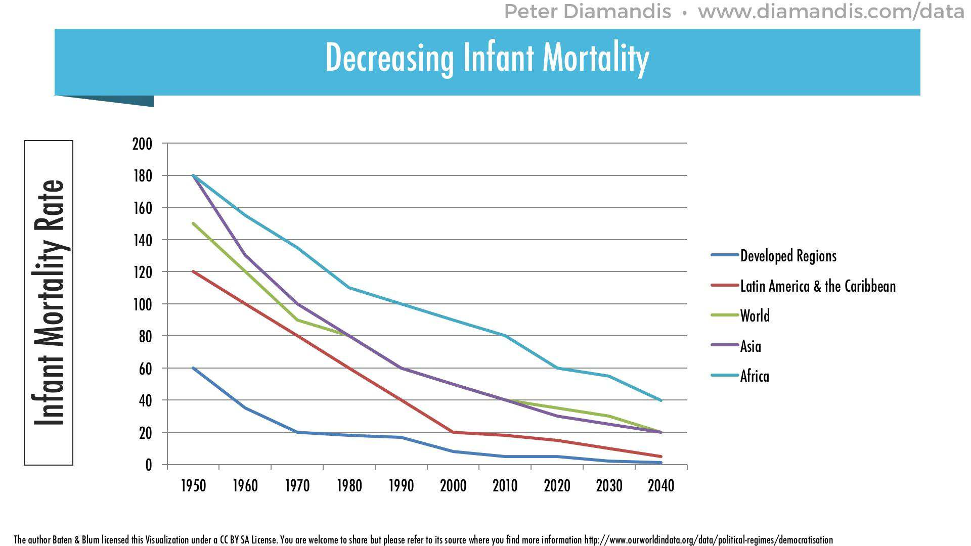 Decreasing-Infant-Mortality-by-Region
