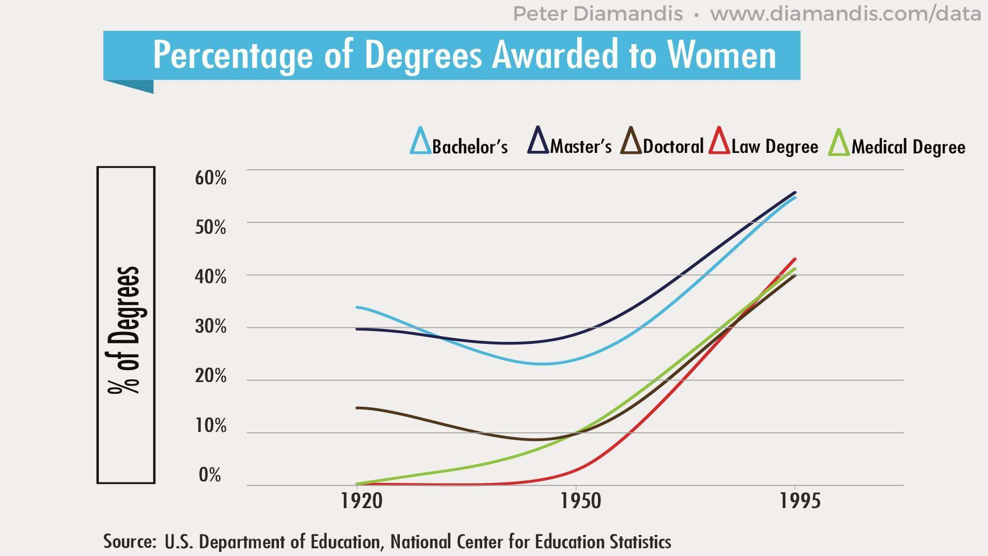 Degrees-to-Women-compressor