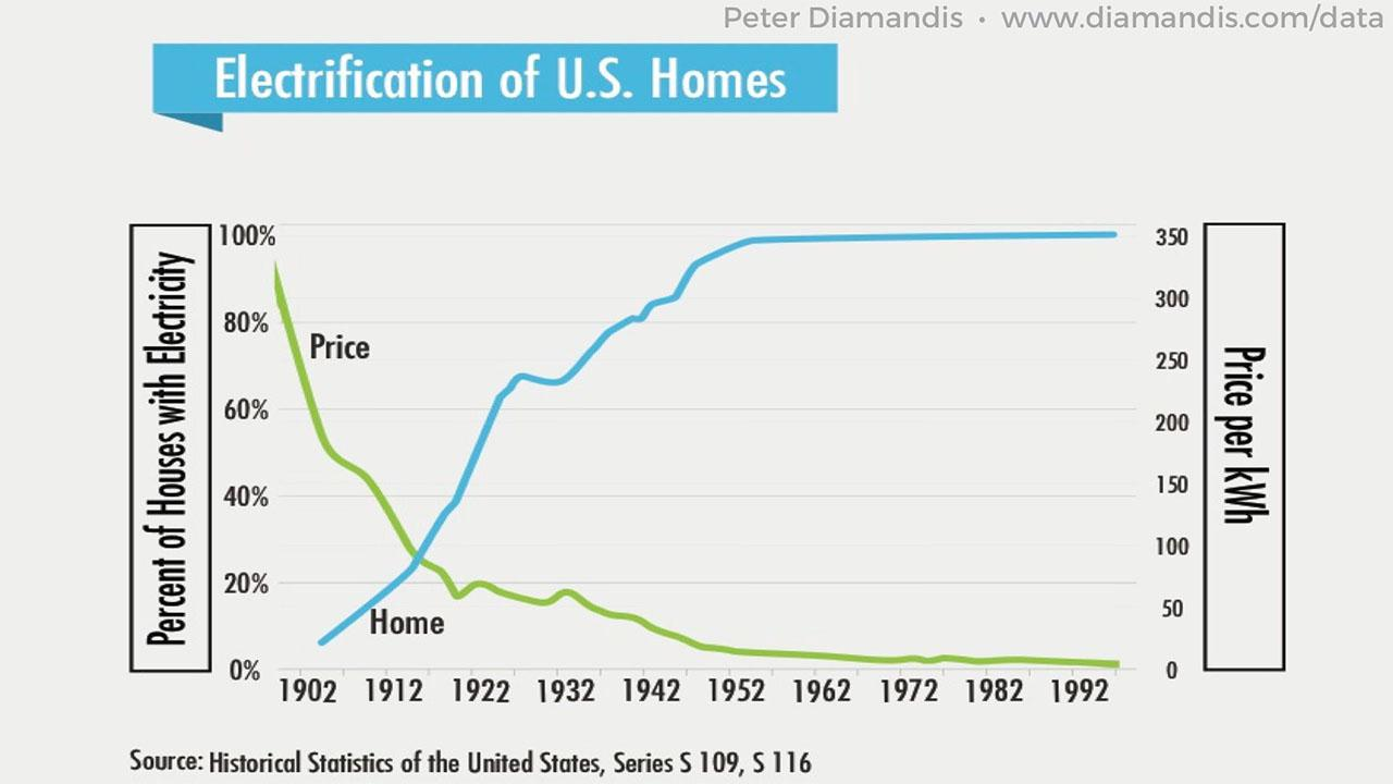 Electrification-of-U.S.-Homes