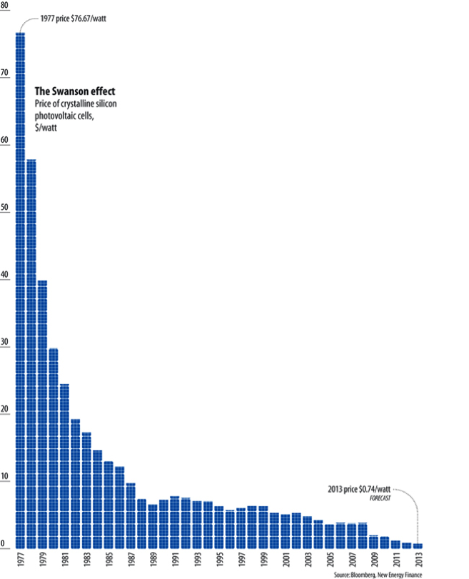 (Graph: Decreasing price per watt of photovoltaic cells)