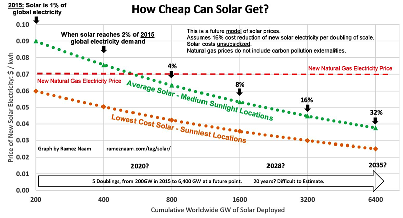 (Decreasing costs of solar electricity relative to other sources)