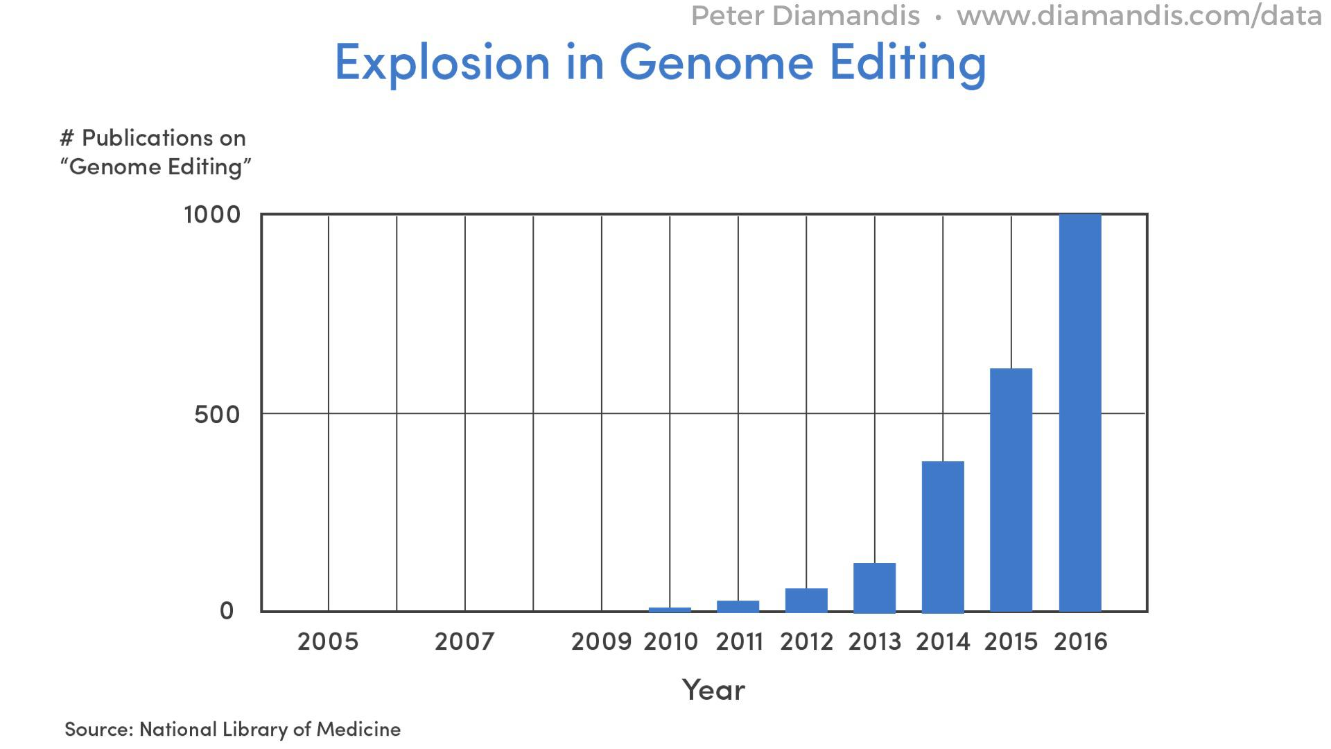 Explosion-In-Genome-Editing