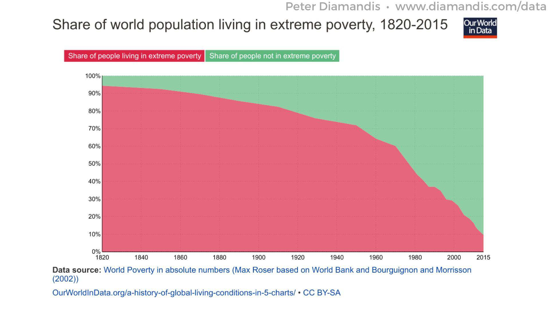 Extreme-Poverty-OurWorld