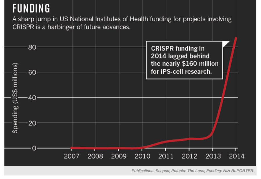Funding for CRISPR has grown exponentially