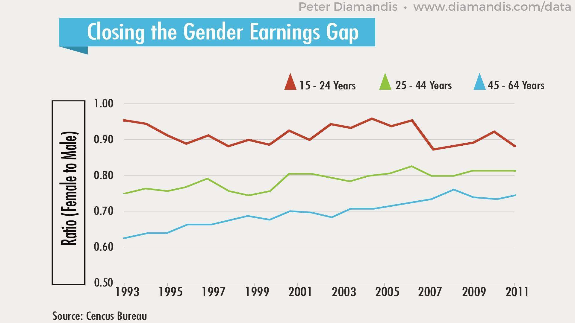 Gender-Earnings-Gap-compressor