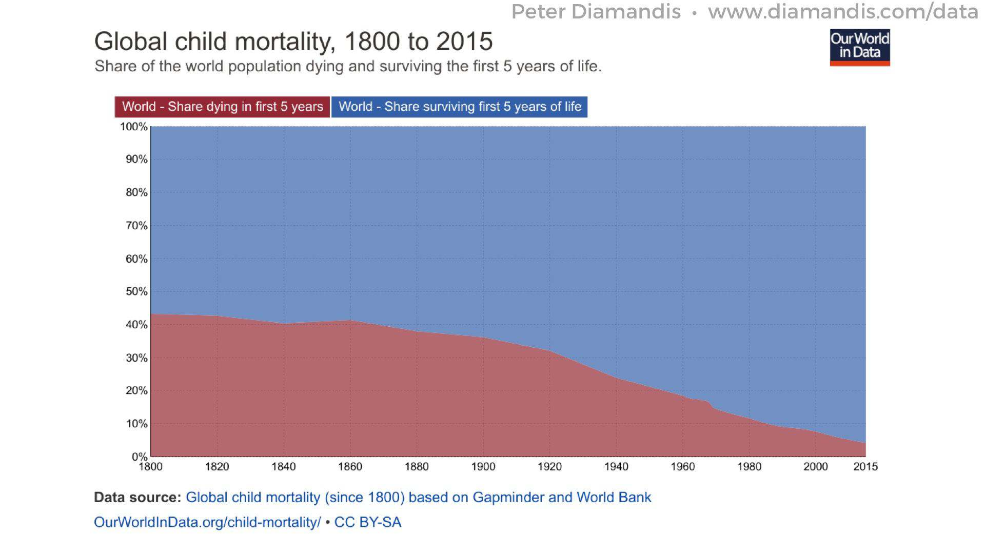 Global-Child-Mortality-Our-World