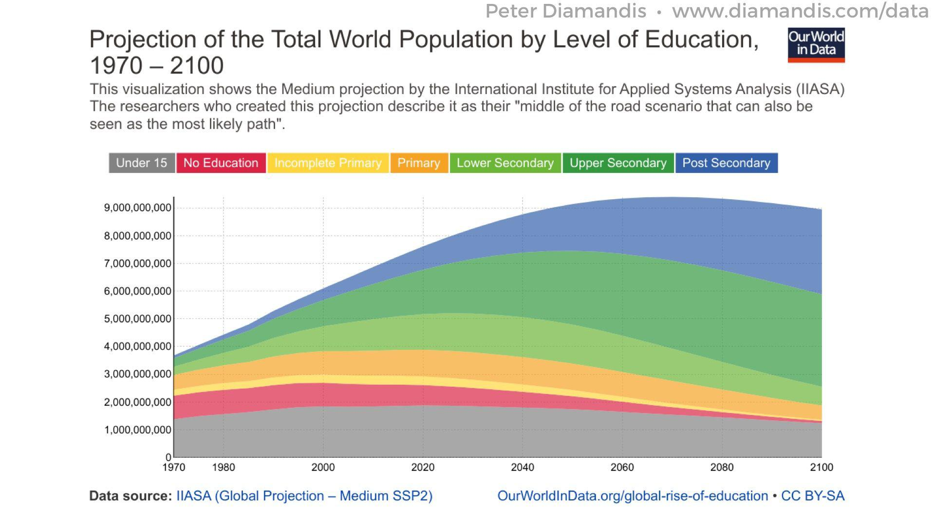 Global-Education-by-Level