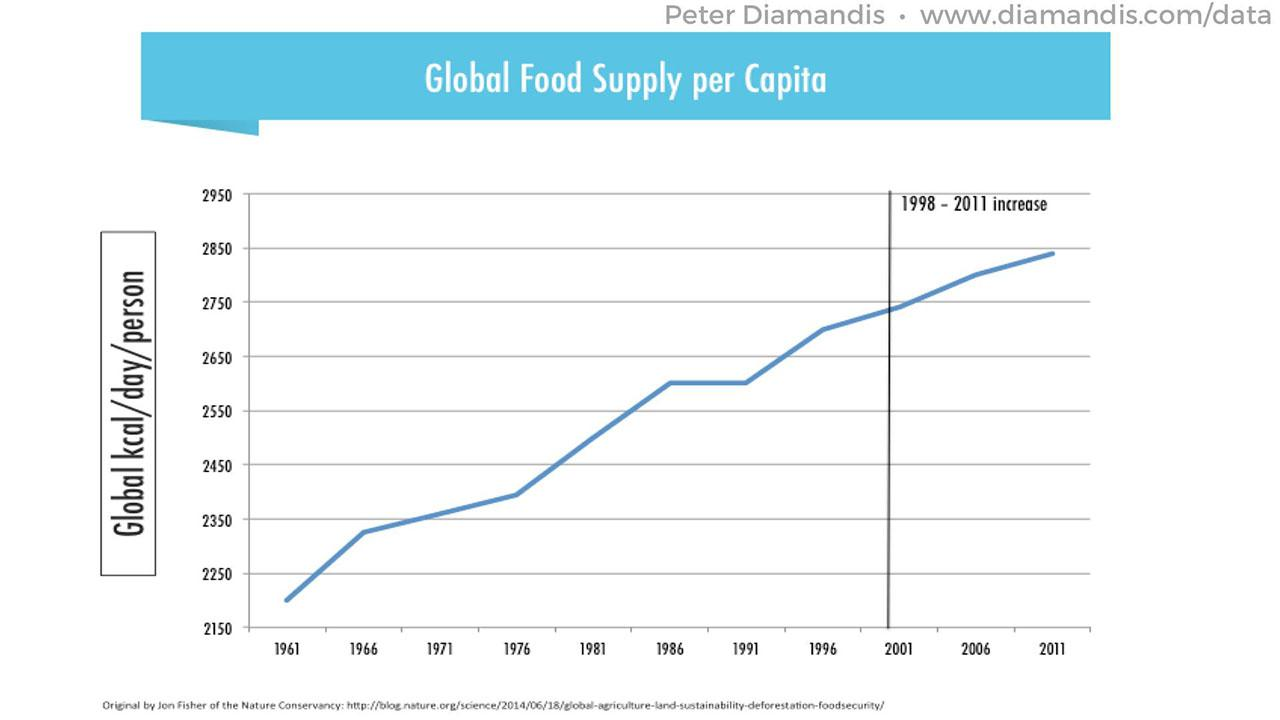 Global-Food-Supply-per-Capita-2