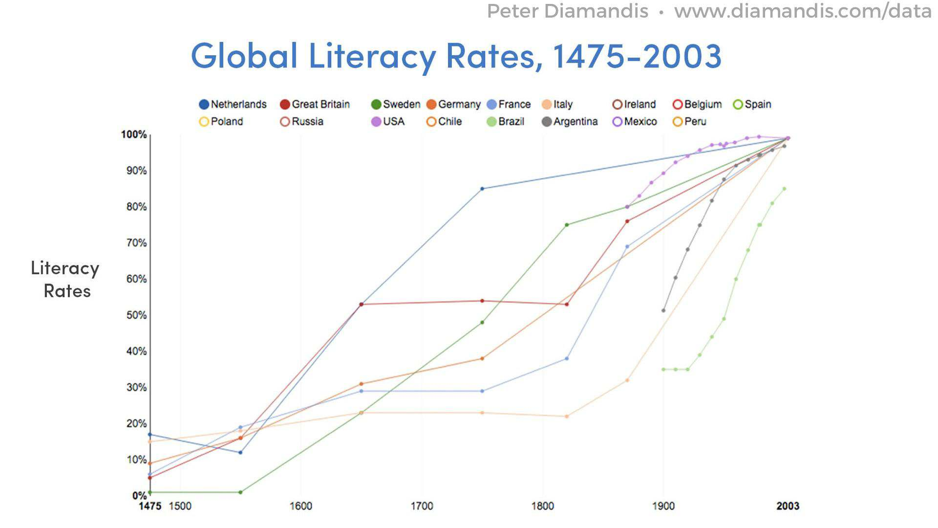 Global-Literacy-Rates-2