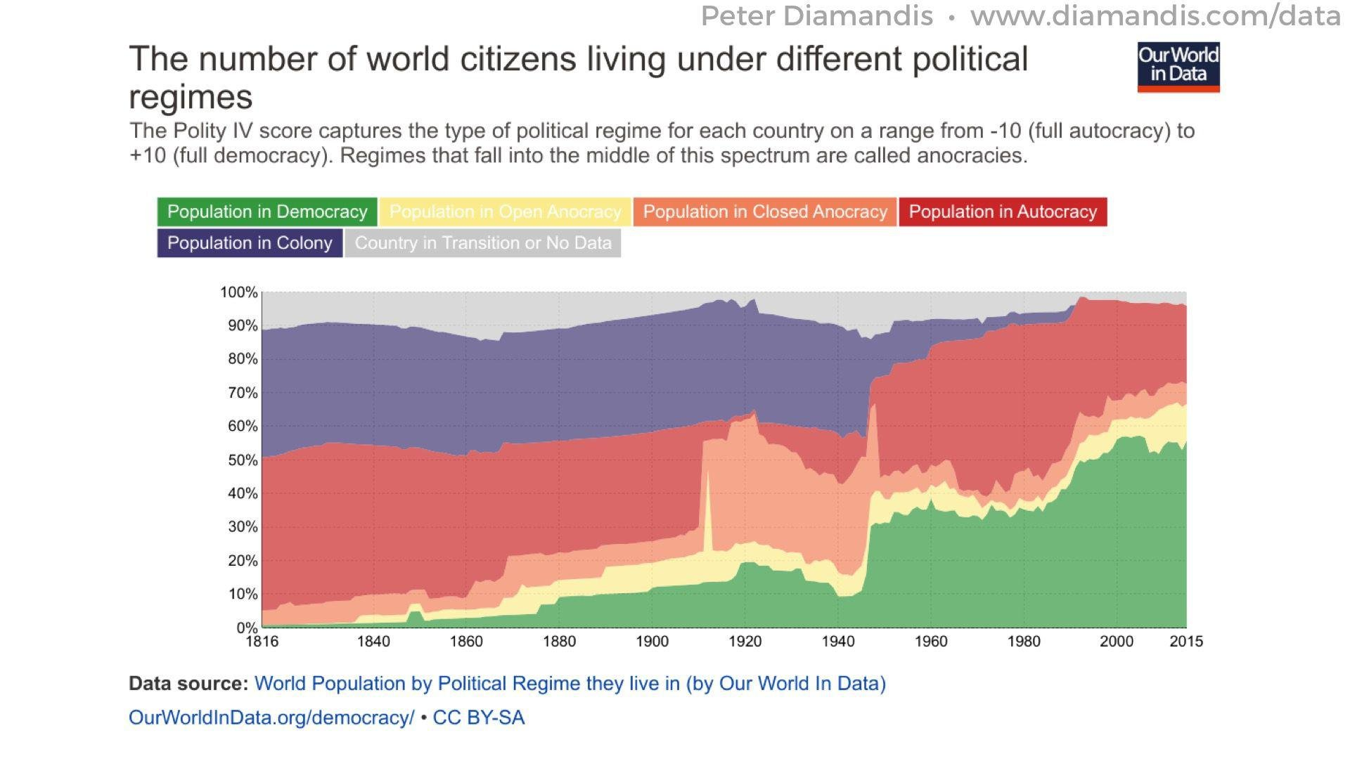 Global-Political-Regimes