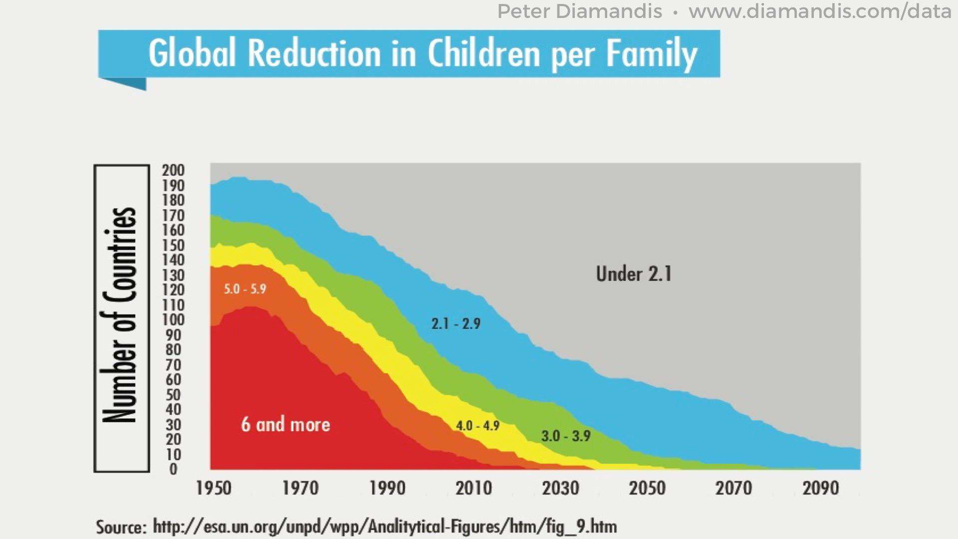 Global-Reduction-in-Children-per-Family