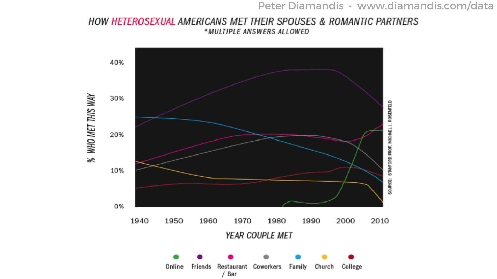 Heterosexual-marriage-trends