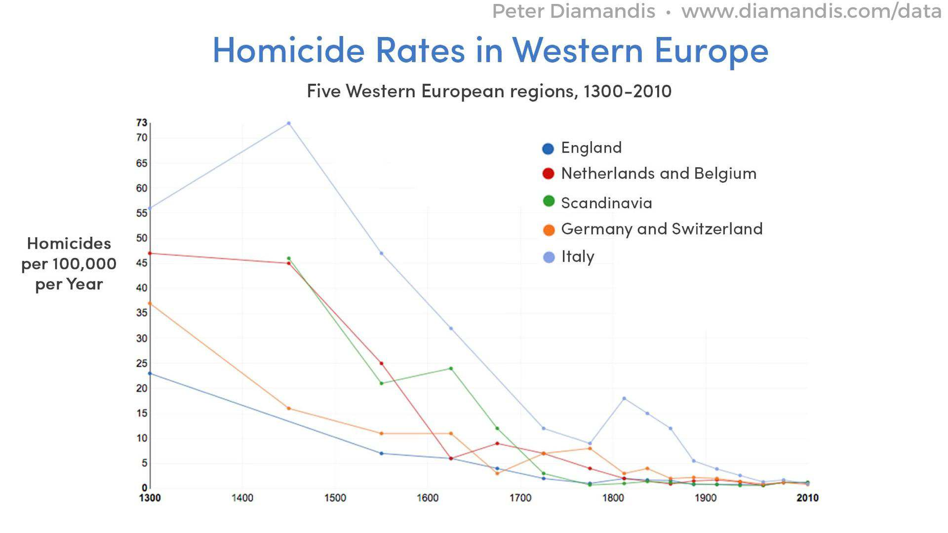 Homicide-Rates-in-Western-Europe-compressor
