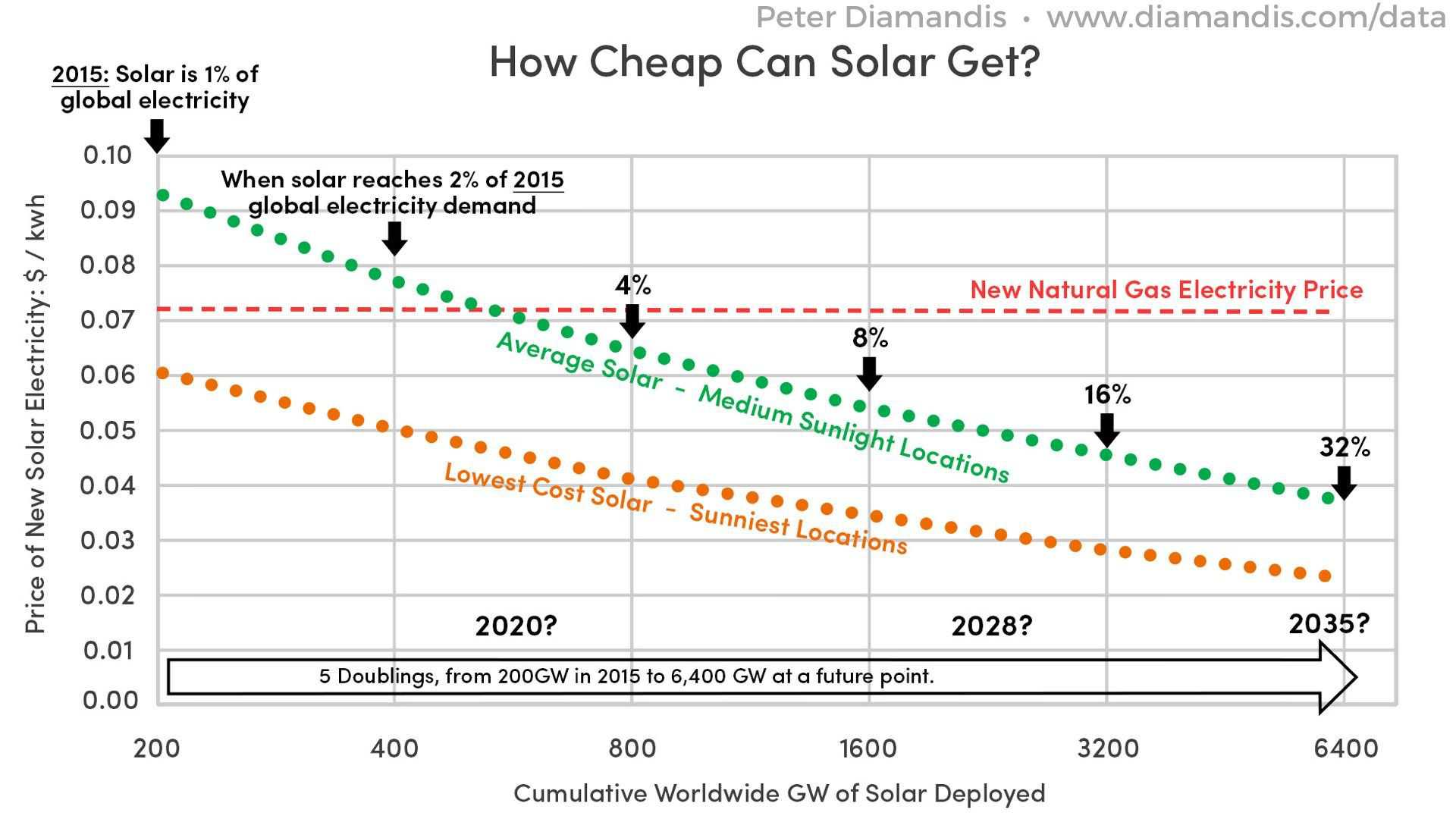 How-Cheap-Can-Solar-Get