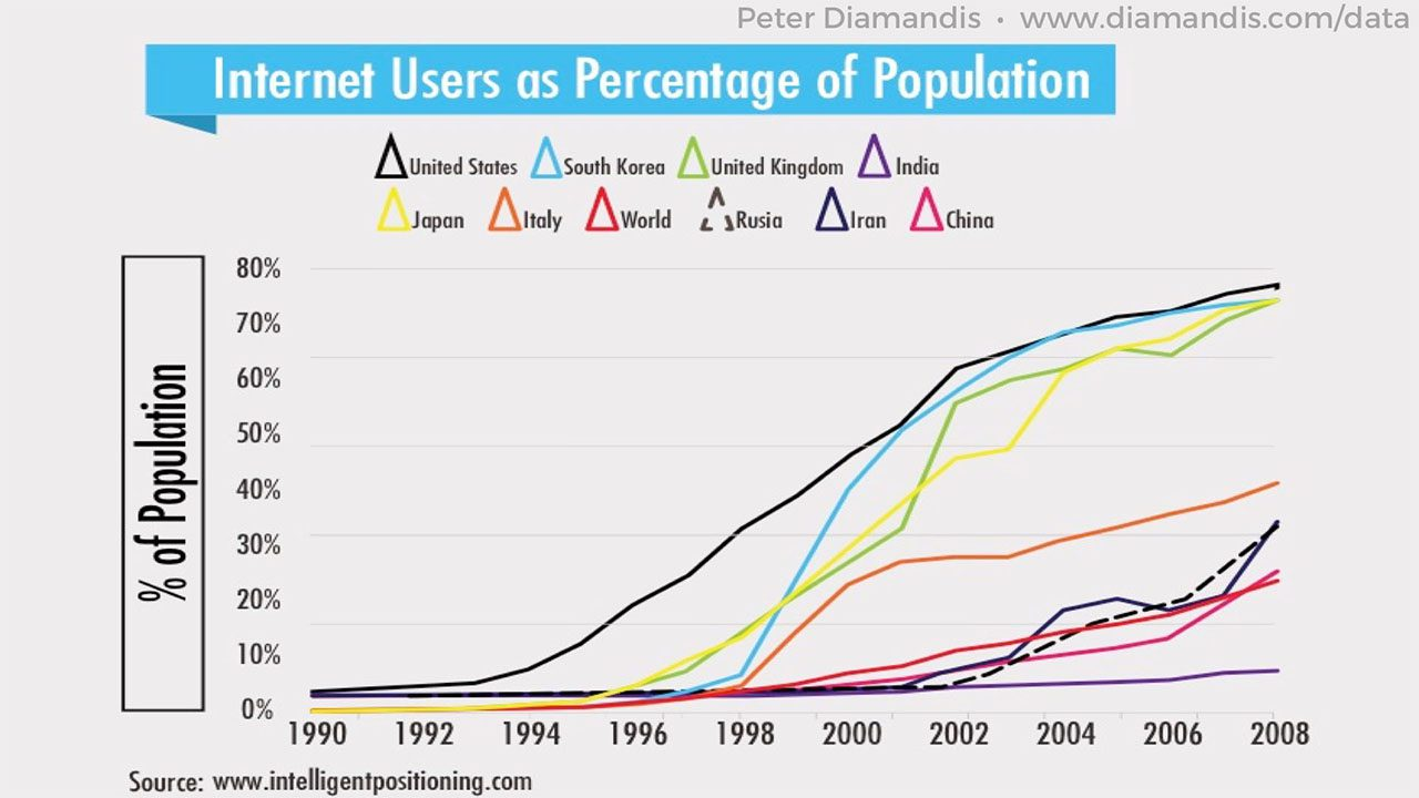 Internet-Users-as-Percentage-of-Population