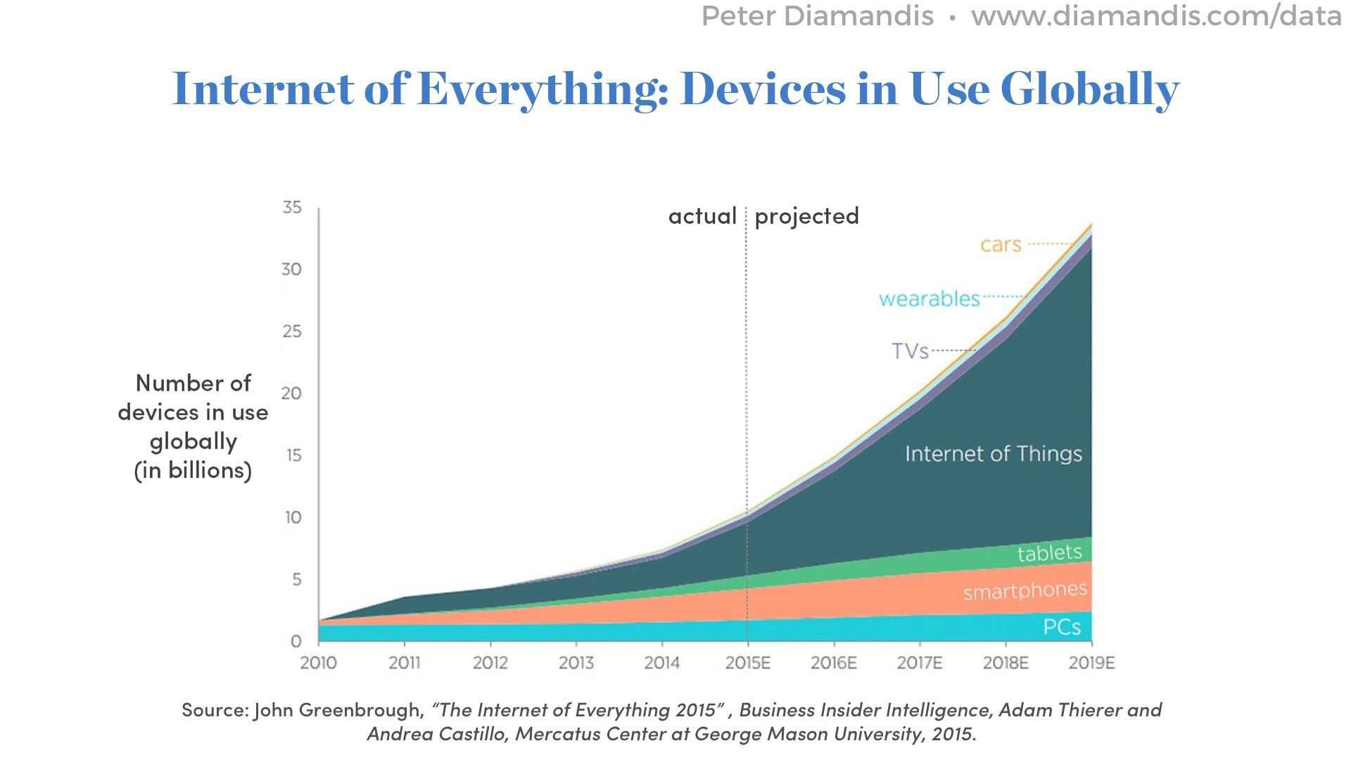 Internet-of-Everything-Devices-in-Use-Globally