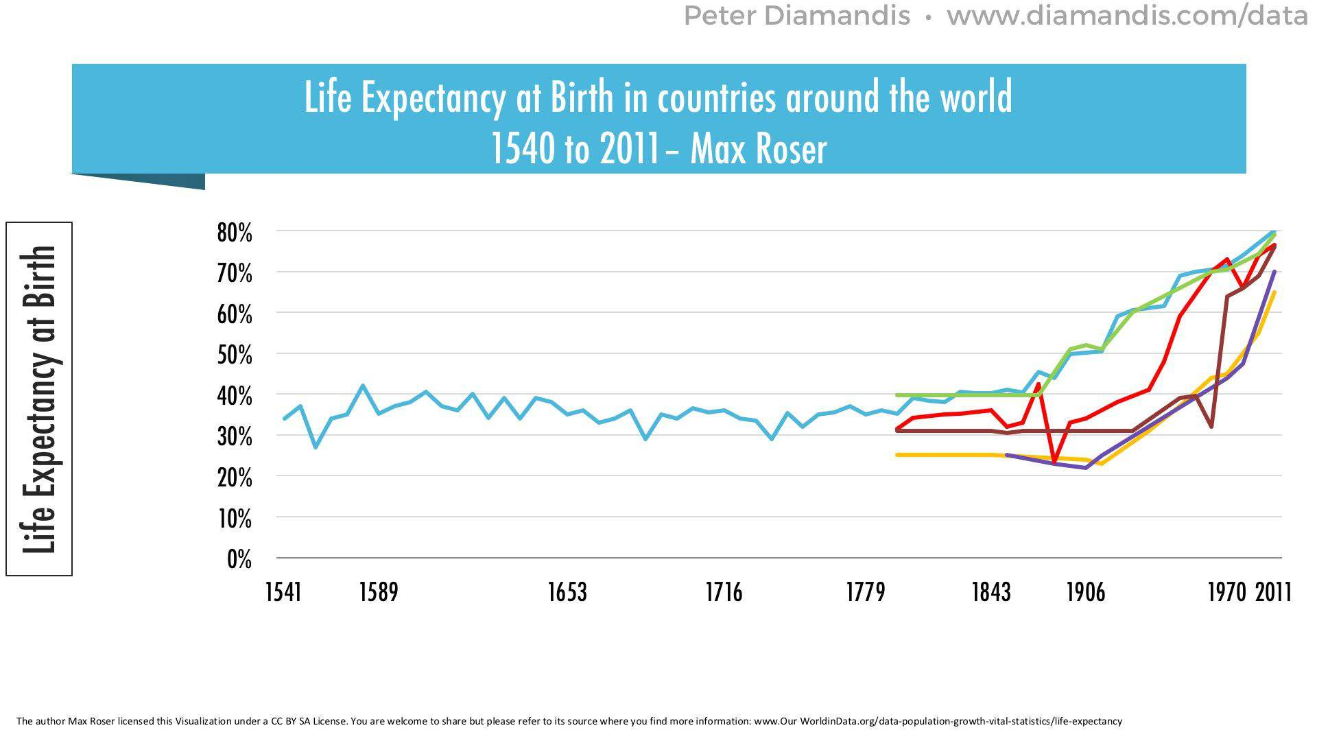 Life-Expectancy-at-Birth-compressor