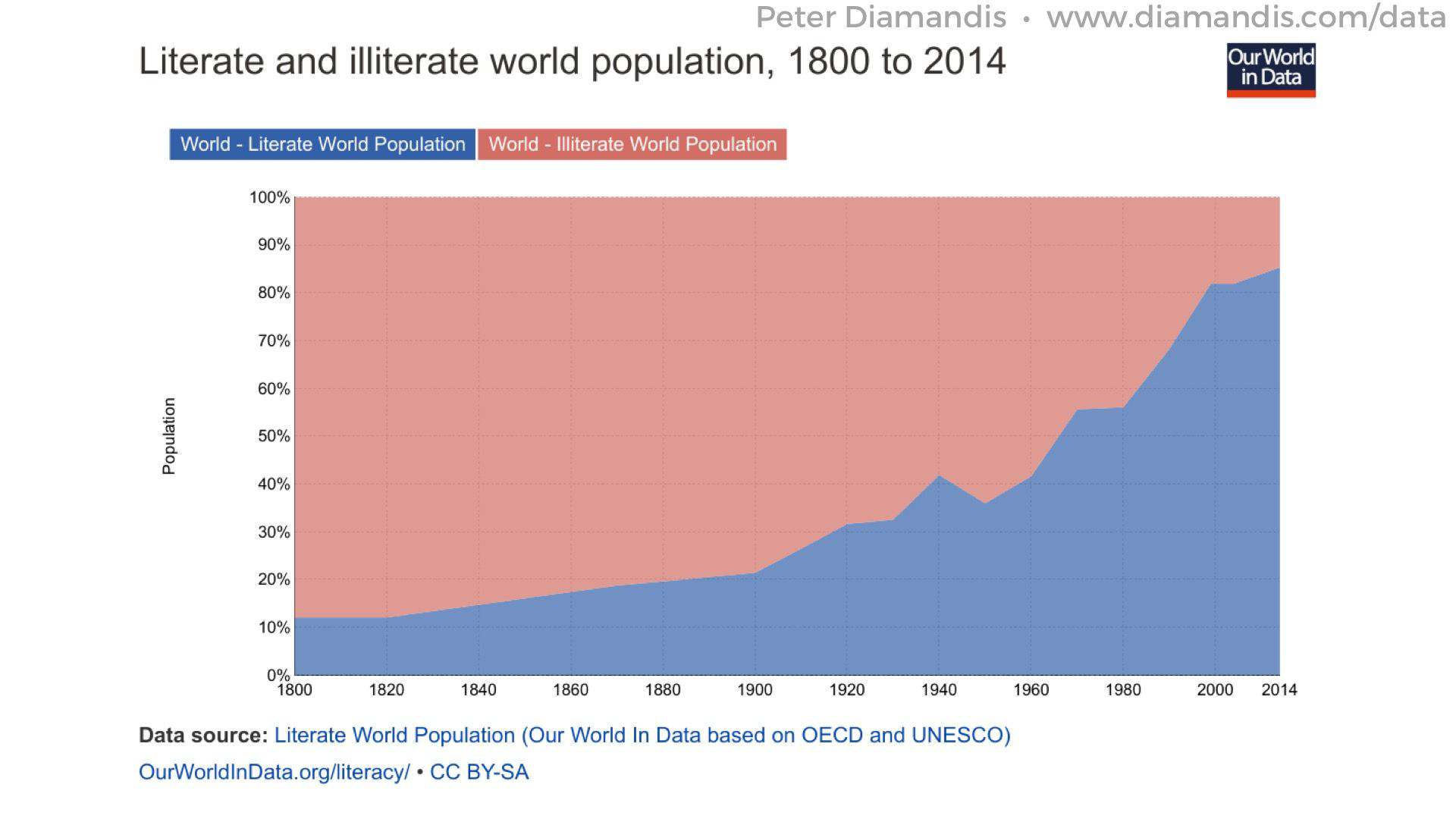 Literate-World-Population