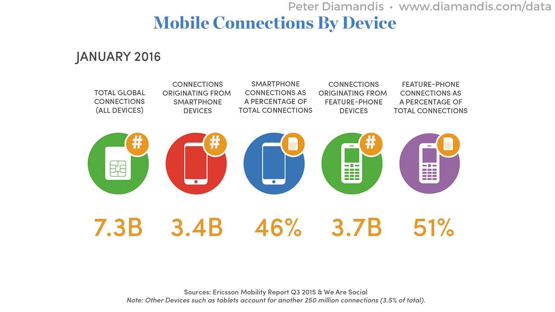 Mobile-Connections-By-Device