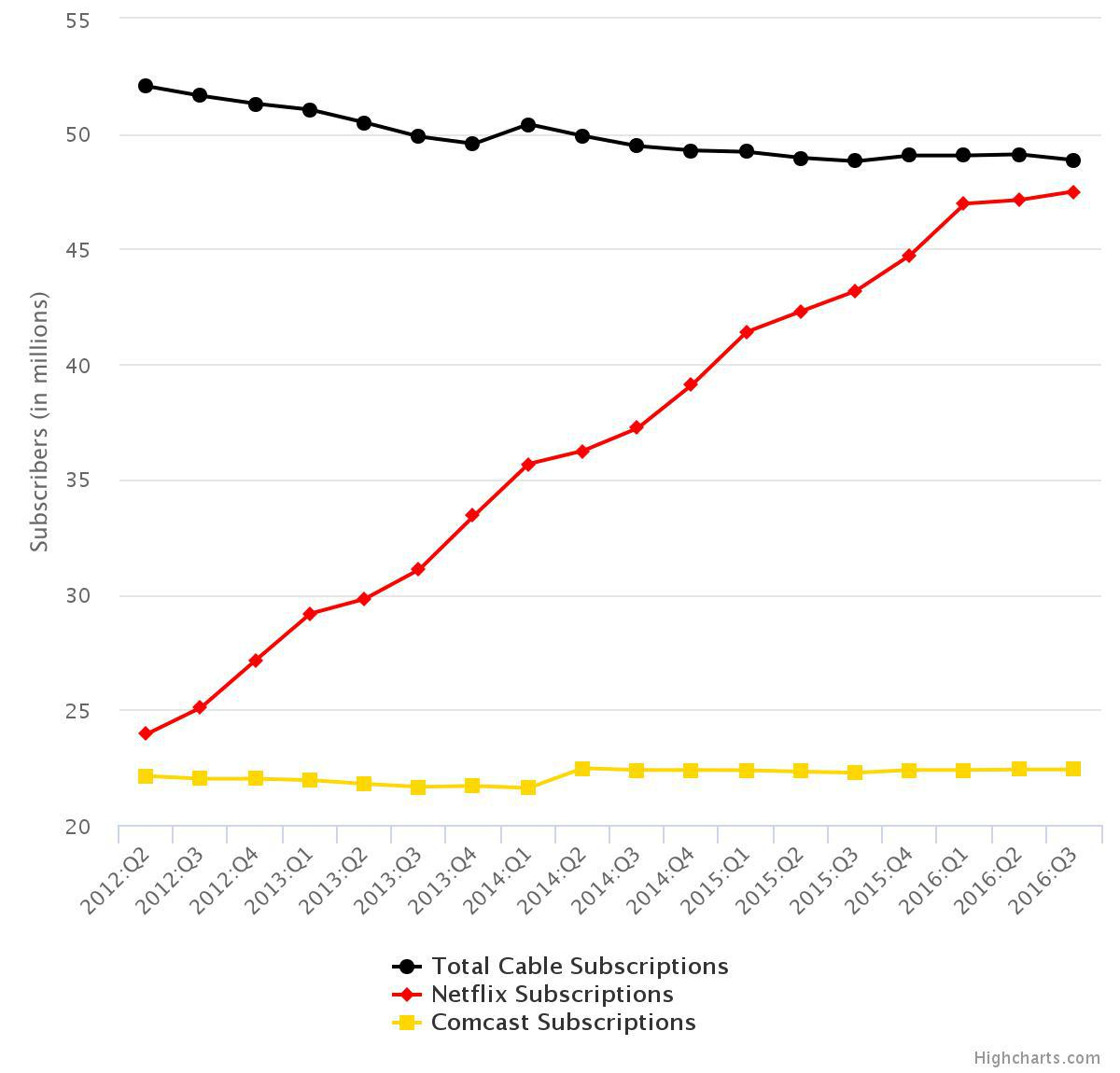 netflix cable chart