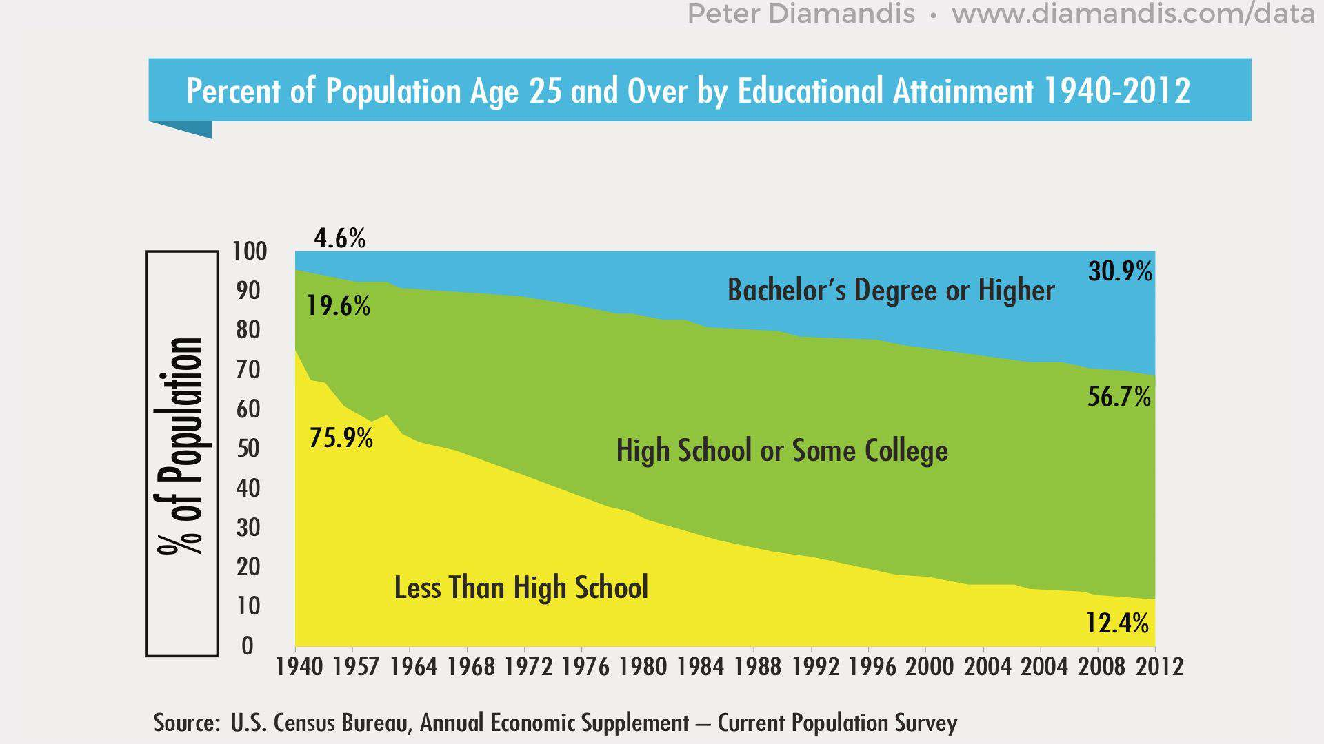 Percent-of-Population-by-Educational-Attainment