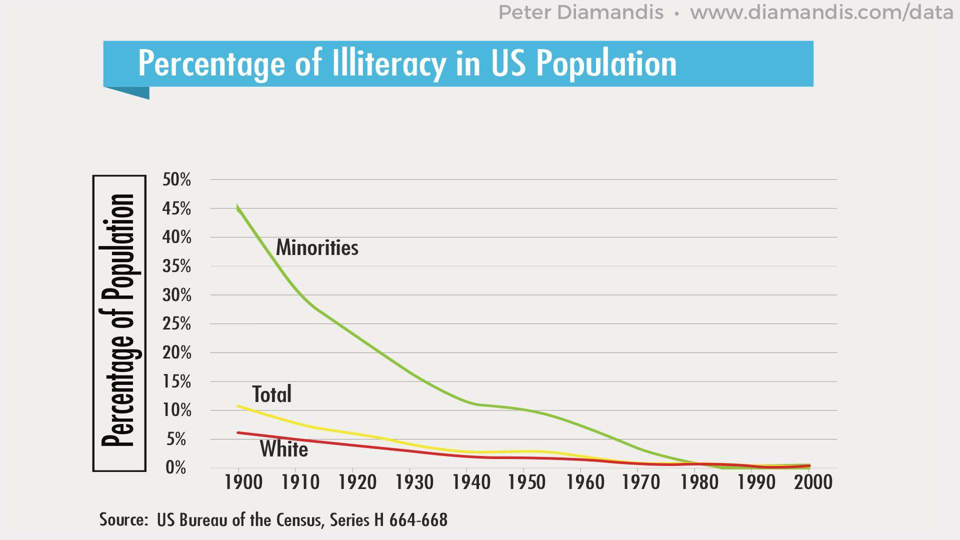 Percentage-of-Illiteracy-in-U.S.-Population