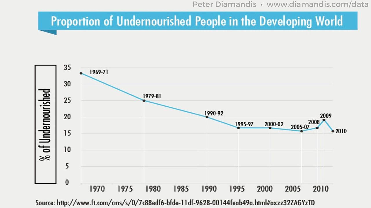 Proportion-of-Undernourished-People-in-the-Developing-World