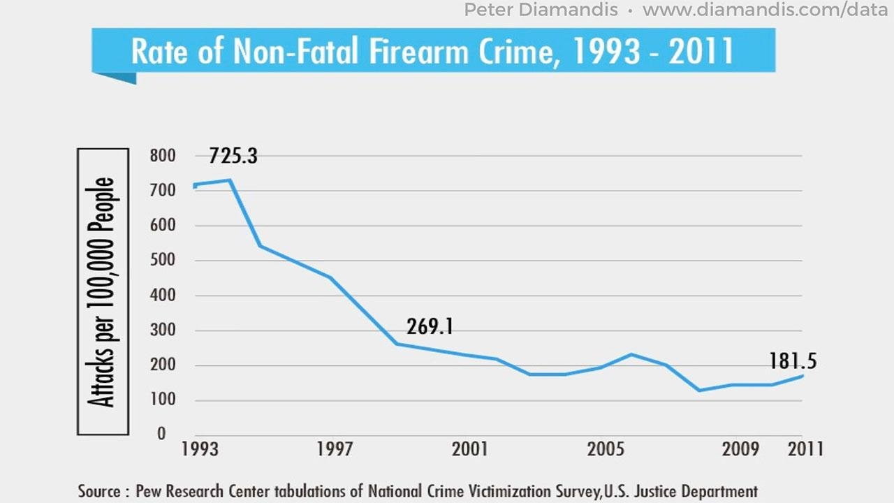 Rate-of-Non-Fatal-Firearm-Crime