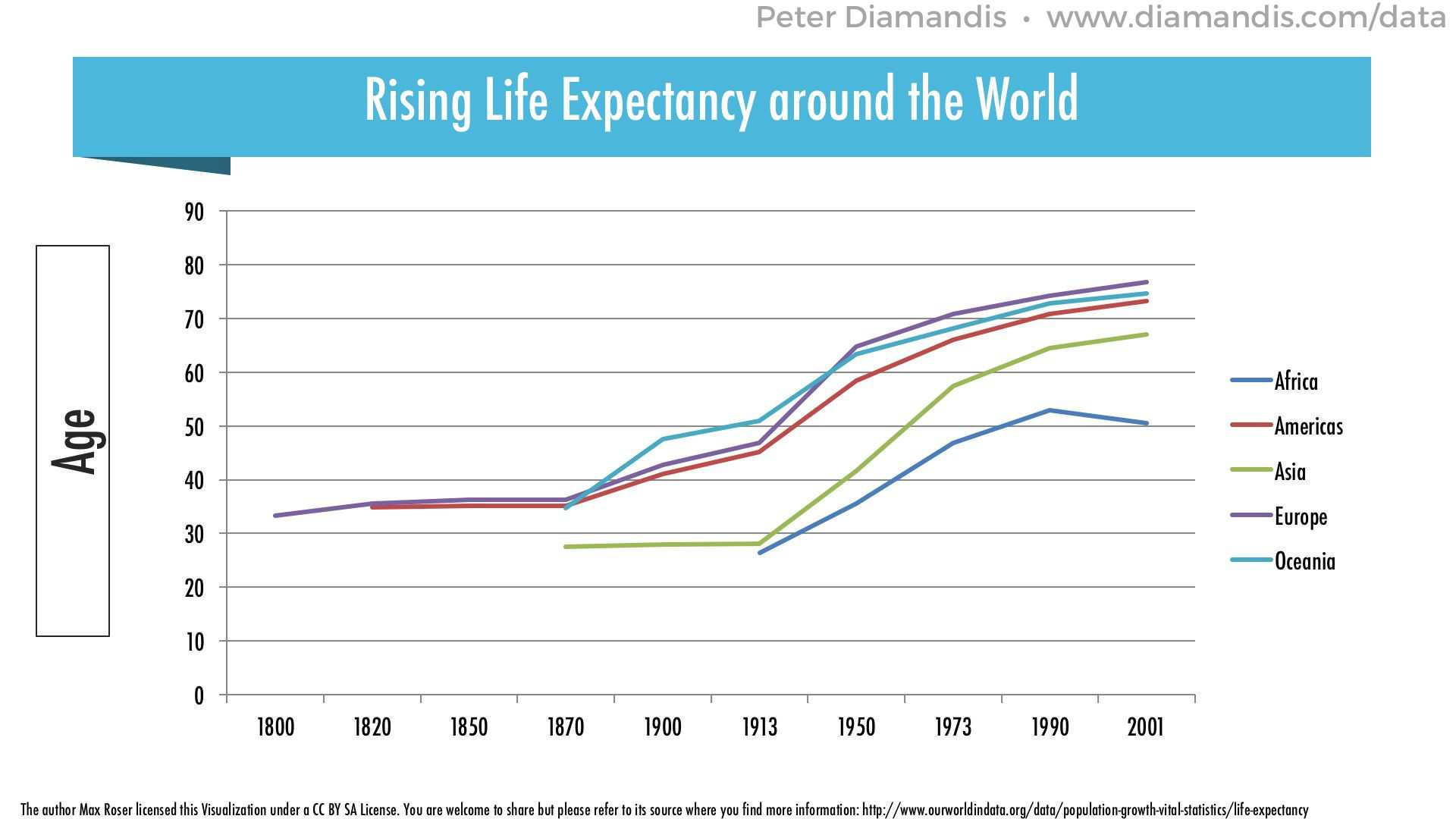 Rising-Life-Expectancy-Around-the-World