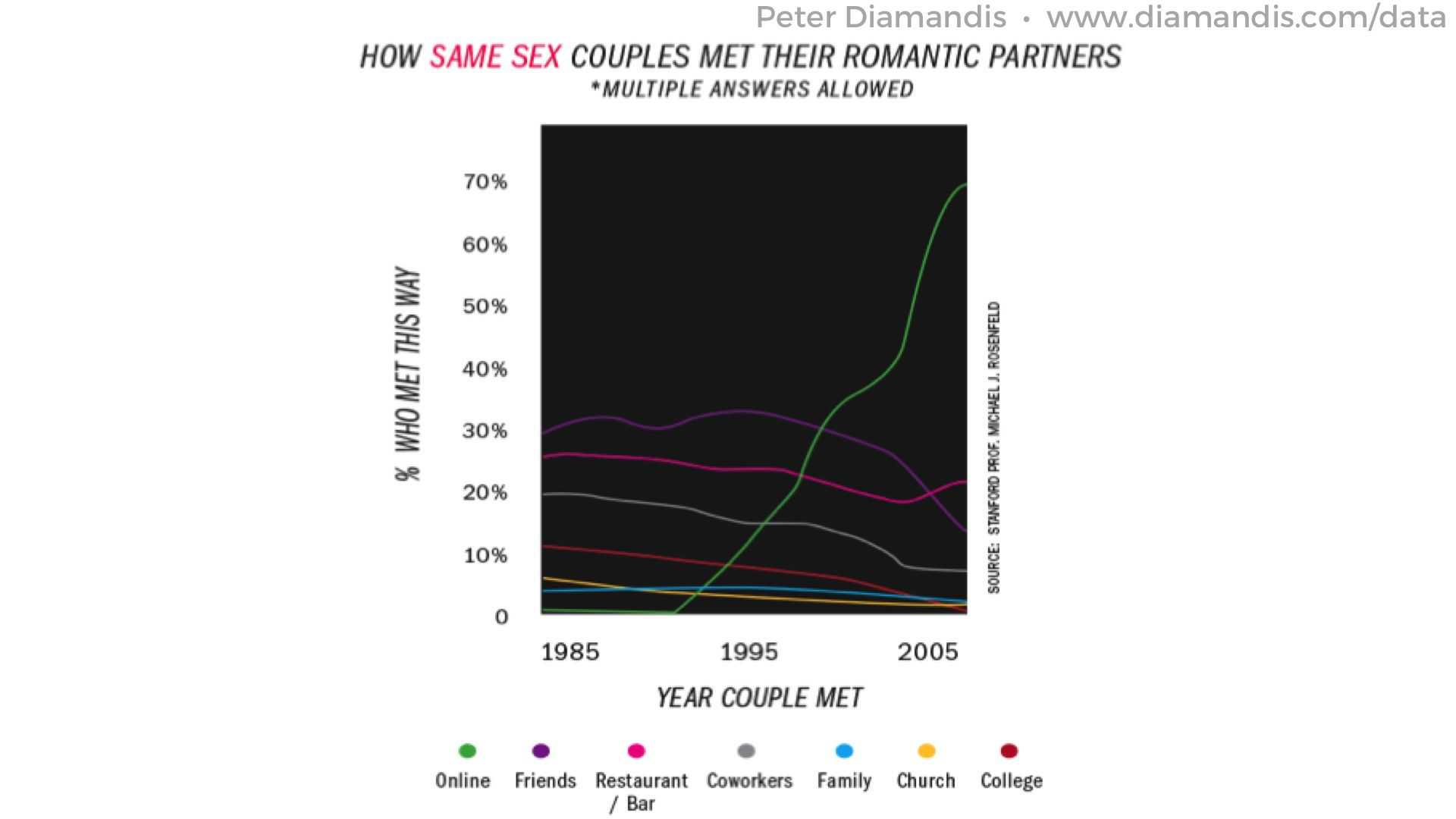 Same-Sex-Couples-trends