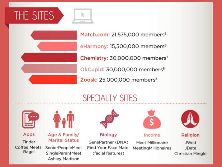 Number of members of online dating platforms, 2014